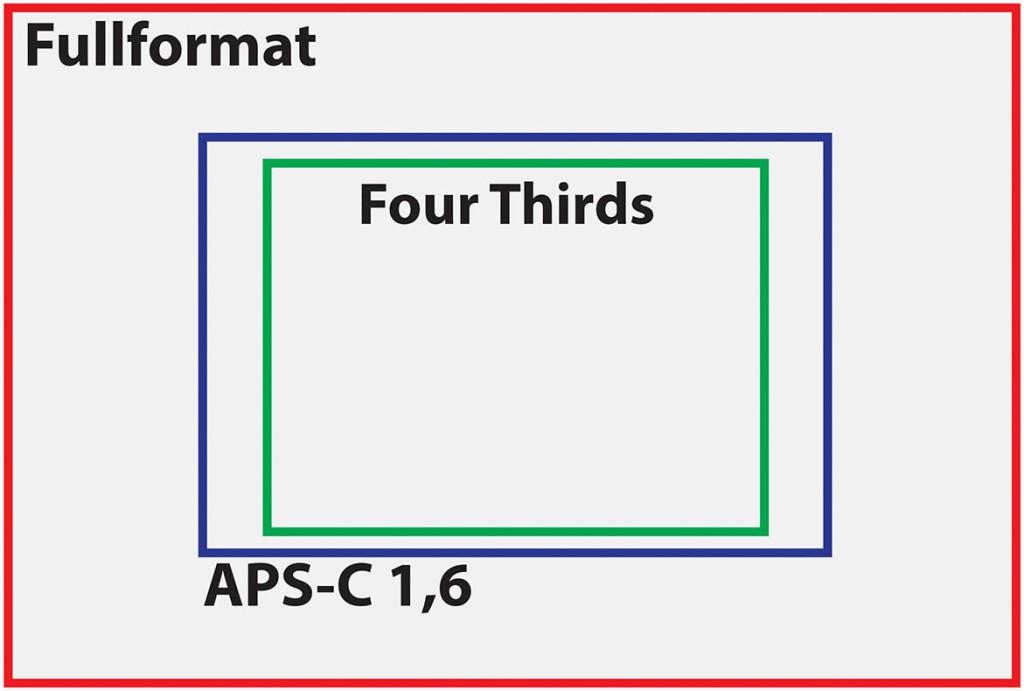 SENSOR-STØRRELSER: Canon bruker en litt mindre APS-C-sensor enn mange av konkurrentene, med beskjæringsfaktor på 1,6 i stedet for 1,5, men den er likevel en god del større enn Fourthirds-sensoren. (Ill.: PC World Norge)